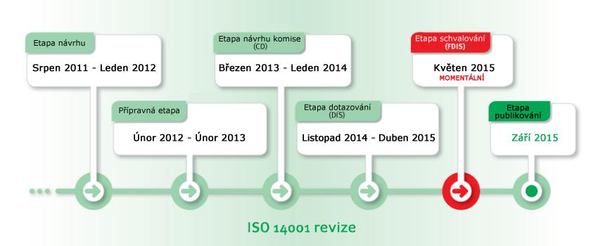 ISO 14001 revize